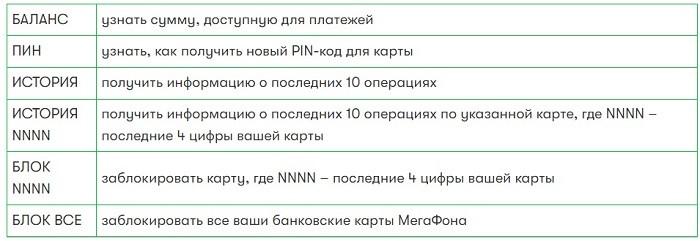 Команды для отправки в смс-банкинг МегаФона