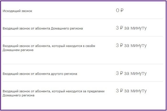 Расценки на услугу Звонок за счет друга Мегафон