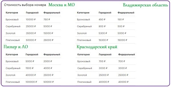 Цена на номера МегаФон в разных регионах